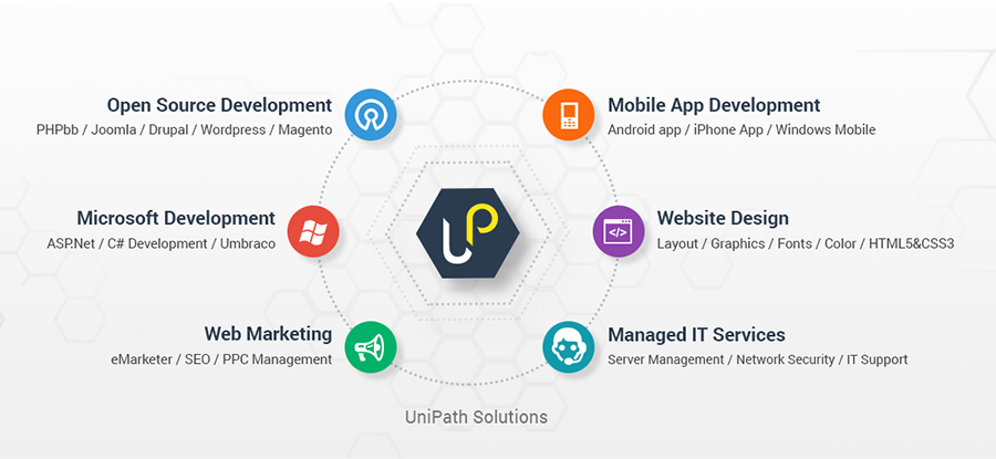 Unipath solutions - web development company